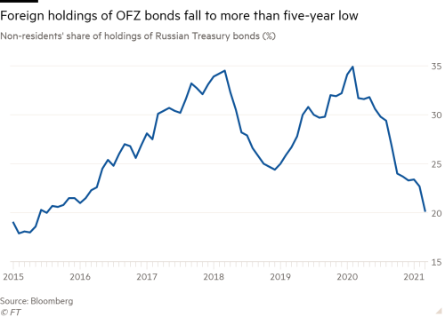 Line chart of Non-residents' share of holdings of Russian Treasury bonds (%) showing Foreign holdings of OFZ bonds fall to more than five-year low
