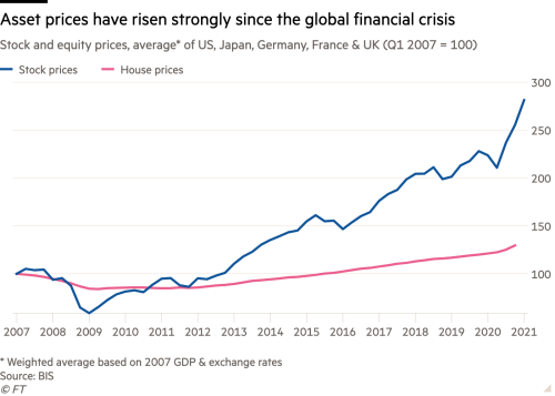 Line chart of Stock and equity prices, average* of US, Japan, Germany, France & UK (Q1 2007 = 100) showing Asset prices have risen strongly since the global financial crisis