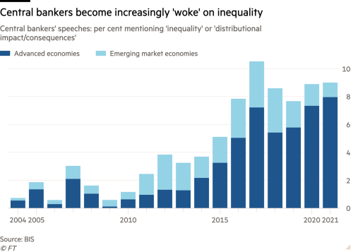 Column chart of Central bankers' speeches: per cent mentioning 'inequality' or 'distributional impact/consequences' showing Central bankers become increasingly 'woke' on inequality