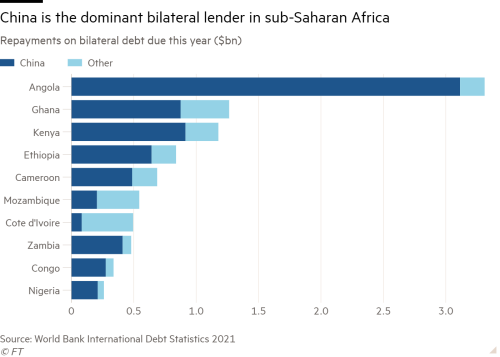 Bar chart of Repayments on bilateral debt due this year ($bn) showing China is the dominant bilateral lender in sub-Saharan Africa