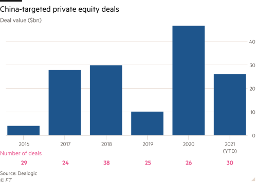 Column chart showing China-targeted private equity deals from 2016 to 2021 (year to date) with deal values in billions of dollars and numbers of deals