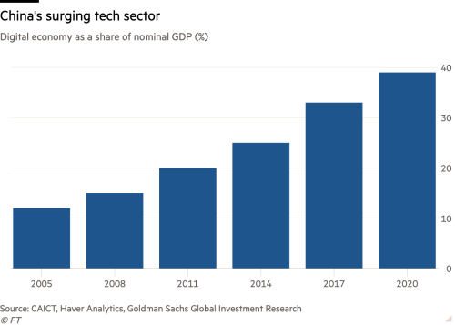 Column chart of Digital economy as a share of nominal GDP (%) showing China's surging tech sector