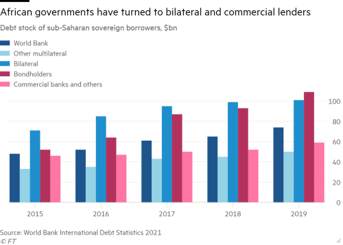 Column chart of Debt stock of sub-Saharan sovereign borrowers, $bn showing African governments have turned to bilateral and commercial lenders