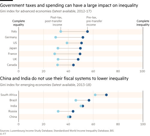 Dot plot comparing gini index for advanced and emerging economies