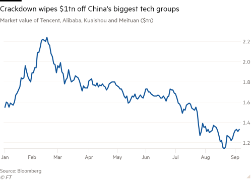Line chart of Market value of Tencent, Alibaba, Kuaishou and Meituan ($tn) showing Crackdown wipes $1tn off China's biggest tech groups