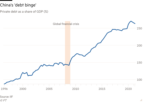 """Line chart of Private debt as a share of GDP (%) showing China's """"debt binge"""""""