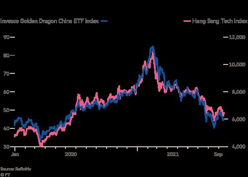Investors suffer as Beijing cracks down