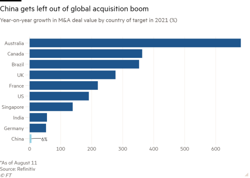 Bar chart of Year-on-year growth in M&A deal value by country of target in 2021 (%) showing China gets left out of global acquisition boom