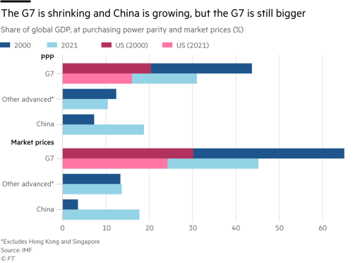 The G7 is shrinking and China is growing, but the G7 is still bigger, Share of global GDP, at purchasing power parity and market prices (%)