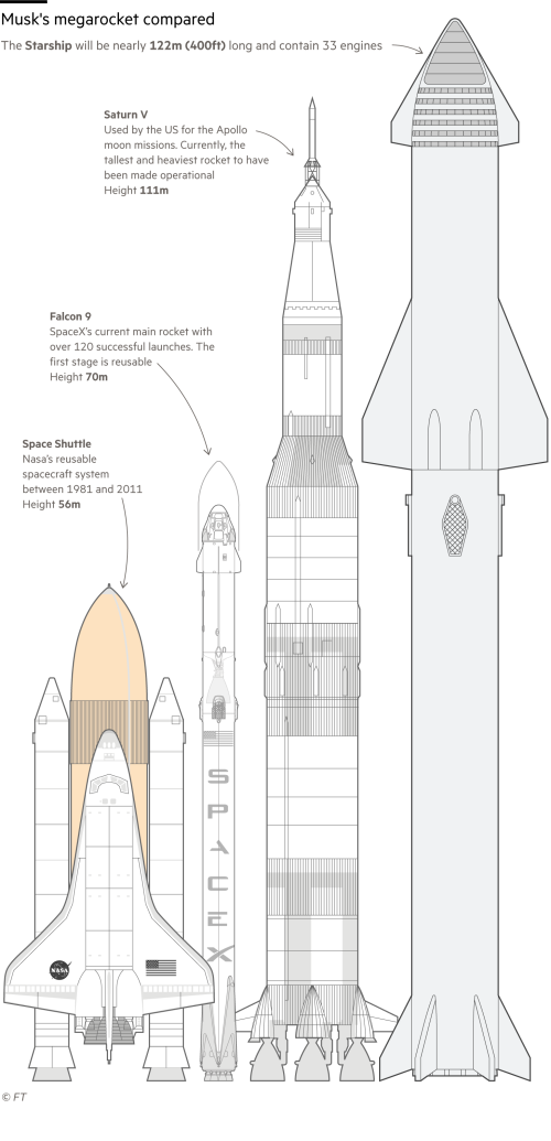 Diagram comparing SpaceX's new Starship rocket with other types of spacecraft