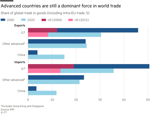 Advanced countries are still a dominant force in world trade, Share of global trade in goods (including intra-EU trade, %)